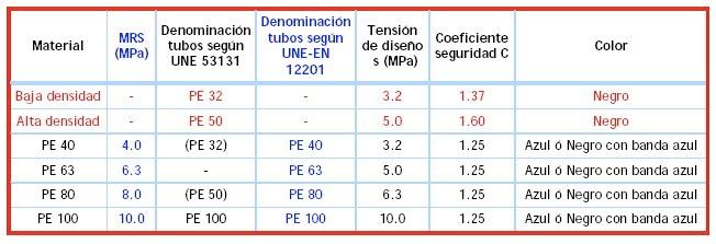 tabla_conducciones_2
