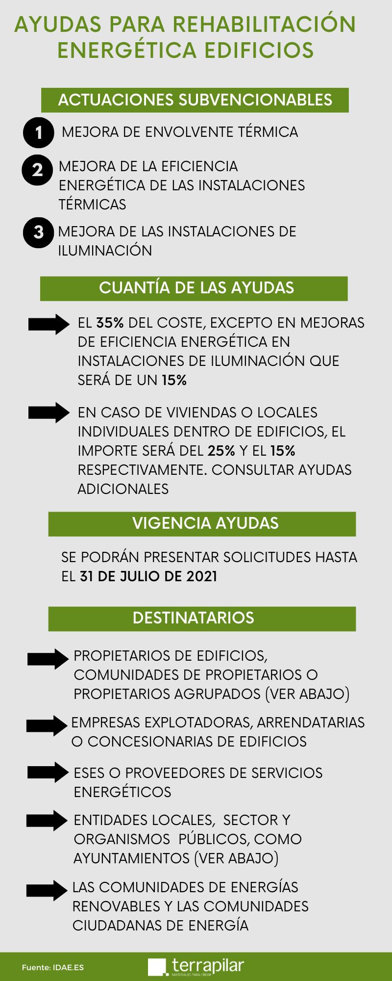 PROGRAMA PREE. REHABILITACIÓN ENERGÉTICA DE EDIFICIOS